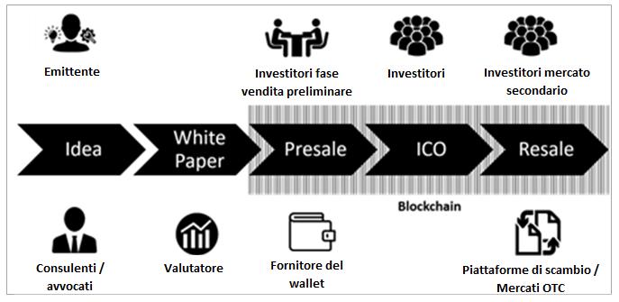 ciclo di mercato criptovaluta quanto facile è bitcoin di trading