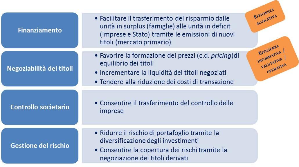 Image Result For Gli Strumenti Finanziari